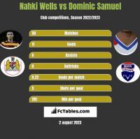Nahki Wells vs Dominic Samuel h2h player stats