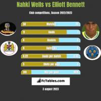 Nahki Wells vs Elliott Bennett h2h player stats