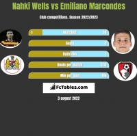 Nahki Wells vs Emiliano Marcondes h2h player stats