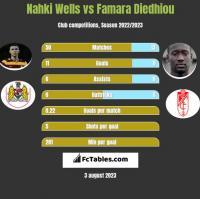 Nahki Wells vs Famara Diedhiou h2h player stats