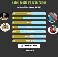 Nahki Wells vs Ivan Toney h2h player stats