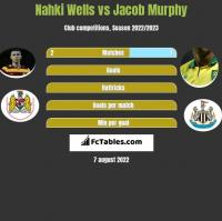 Nahki Wells vs Jacob Murphy h2h player stats