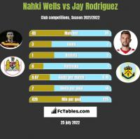 Nahki Wells vs Jay Rodriguez h2h player stats