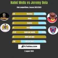 Nahki Wells vs Jeremy Bela h2h player stats