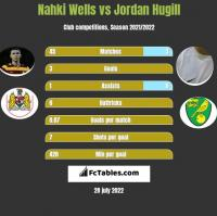 Nahki Wells vs Jordan Hugill h2h player stats