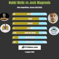 Nahki Wells vs Josh Magennis h2h player stats