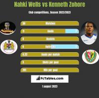 Nahki Wells vs Kenneth Zohore h2h player stats