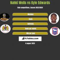 Nahki Wells vs Kyle Edwards h2h player stats