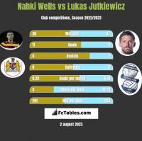 Nahki Wells vs Lukas Jutkiewicz h2h player stats