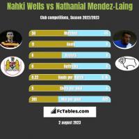 Nahki Wells vs Nathanial Mendez-Laing h2h player stats
