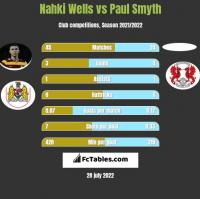 Nahki Wells vs Paul Smyth h2h player stats
