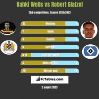 Nahki Wells vs Robert Glatzel h2h player stats