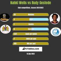Nahki Wells vs Rudy Gestede h2h player stats