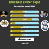 Nahki Wells vs Scott Hogan h2h player stats