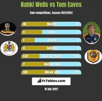Nahki Wells vs Tom Eaves h2h player stats