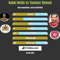 Nahki Wells vs Tommer Hemed h2h player stats