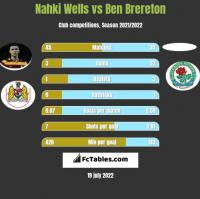 Nahki Wells vs Ben Brereton h2h player stats