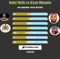 Nahki Wells vs Bryan Mbeumo h2h player stats
