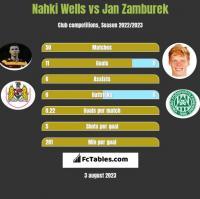 Nahki Wells vs Jan Zamburek h2h player stats