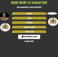 Nahki Wells vs Samuel Bell h2h player stats
