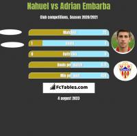 Nahuel vs Adrian Embarba h2h player stats