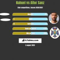 Nahuel vs Aitor Sanz h2h player stats