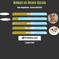 Nahuel vs Alvaro Garcia h2h player stats