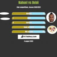 Nahuel vs Bebe h2h player stats
