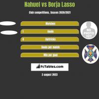 Nahuel vs Borja Lasso h2h player stats