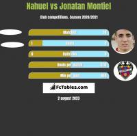 Nahuel vs Jonatan Montiel h2h player stats