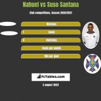 Nahuel vs Suso Santana h2h player stats