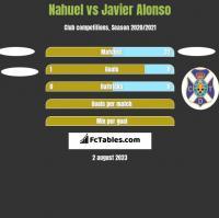 Nahuel vs Javier Alonso h2h player stats