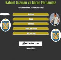 Nahuel Guzman vs Aaron Fernandez h2h player stats