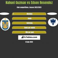Nahuel Guzman vs Edson Resendez h2h player stats