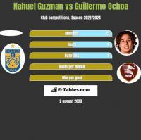 Nahuel Guzman vs Guillermo Ochoa h2h player stats
