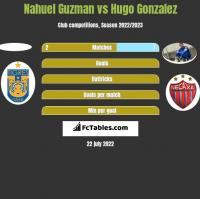 Nahuel Guzman vs Hugo Gonzalez h2h player stats