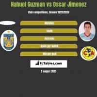 Nahuel Guzman vs Oscar Jimenez h2h player stats