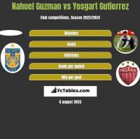 Nahuel Guzman vs Yosgart Gutierrez h2h player stats