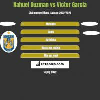 Nahuel Guzman vs Victor Garcia h2h player stats