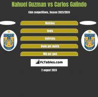 Nahuel Guzman vs Carlos Galindo h2h player stats