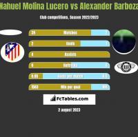 Nahuel Molina Lucero vs Alexander Barboza h2h player stats