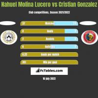 Nahuel Molina Lucero vs Cristian Gonzalez h2h player stats