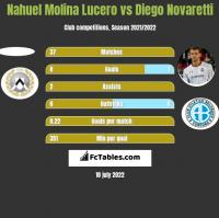Nahuel Molina Lucero vs Diego Novaretti h2h player stats