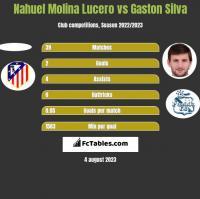 Nahuel Molina Lucero vs Gaston Silva h2h player stats
