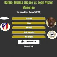 Nahuel Molina Lucero vs Jean-Victor Makengo h2h player stats