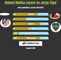Nahuel Molina Lucero vs Jorge Figal h2h player stats