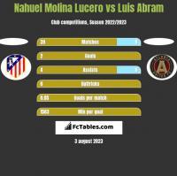 Nahuel Molina Lucero vs Luis Abram h2h player stats