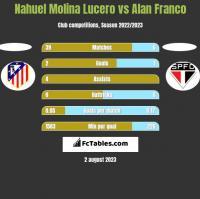 Nahuel Molina Lucero vs Alan Franco h2h player stats