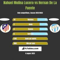 Nahuel Molina Lucero vs Hernan De La Fuente h2h player stats
