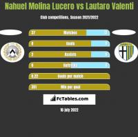 Nahuel Molina Lucero vs Lautaro Valenti h2h player stats
